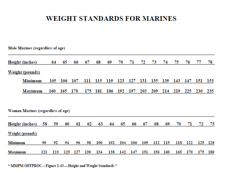 coast guard body fat percentage chart